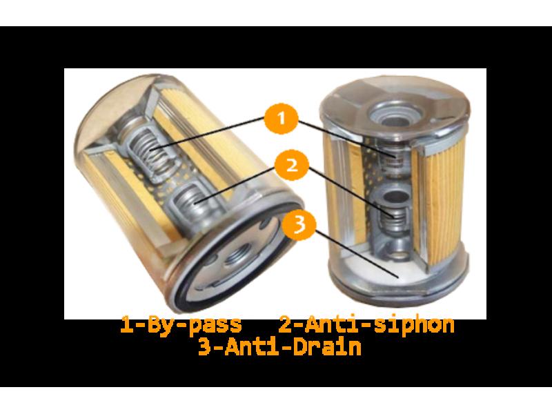 Призначення клапанів установлених в фільтрах оливи.
