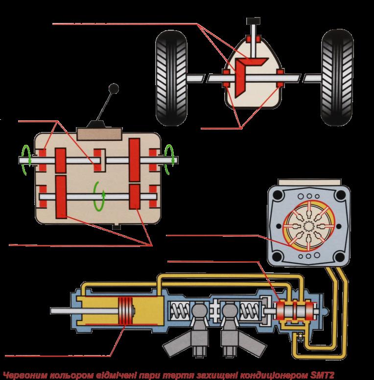 Трансмісія з SMT2