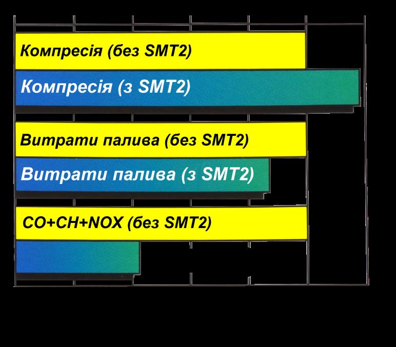 Зміни показників бензинового двигуна при використанні SMT2